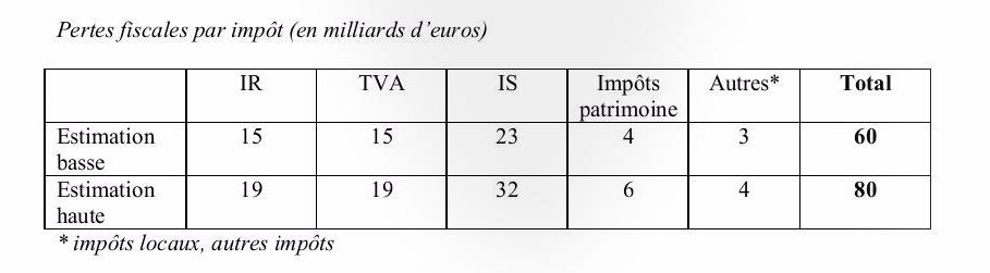 Source: Rapport du syndicat national Solidaires Finances Publiques (janvier 2013)