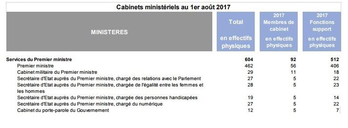 Cabinet Du Premier Ministre on