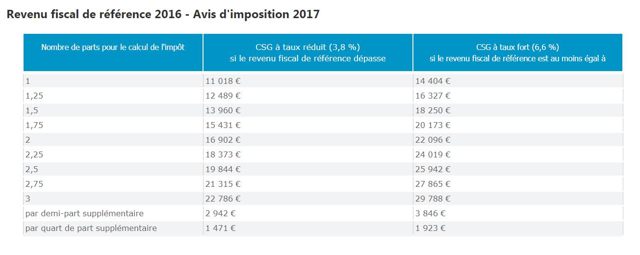 Un Couple De Retraites Touchant 2 000 Euros Va Payer Plus De Csg